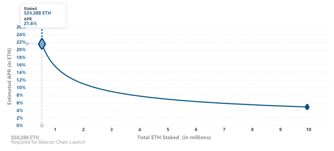 """天完成10%的进度,ETH2.0大概率无法在12月1日启动"""""""