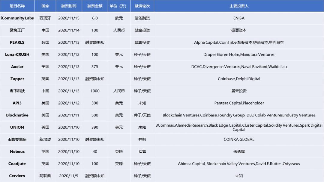 区块链周报:北京拟建法定数字货币试验区,PayPal开放加密货币服务