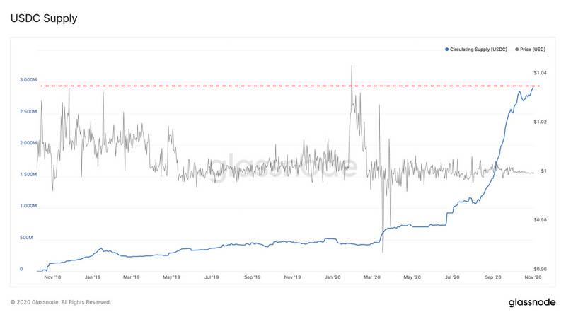 Glassnode:USDC有望成为最有价值的稳定币?