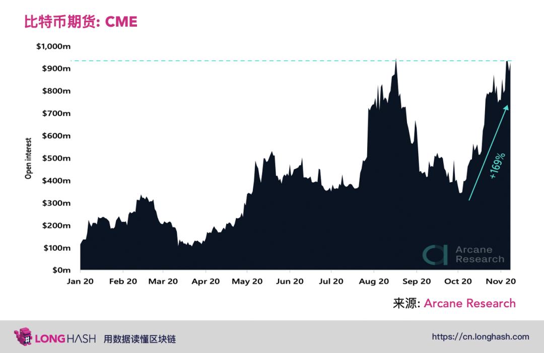 冲高回落?链上指标显示比特币中期走势依旧强劲