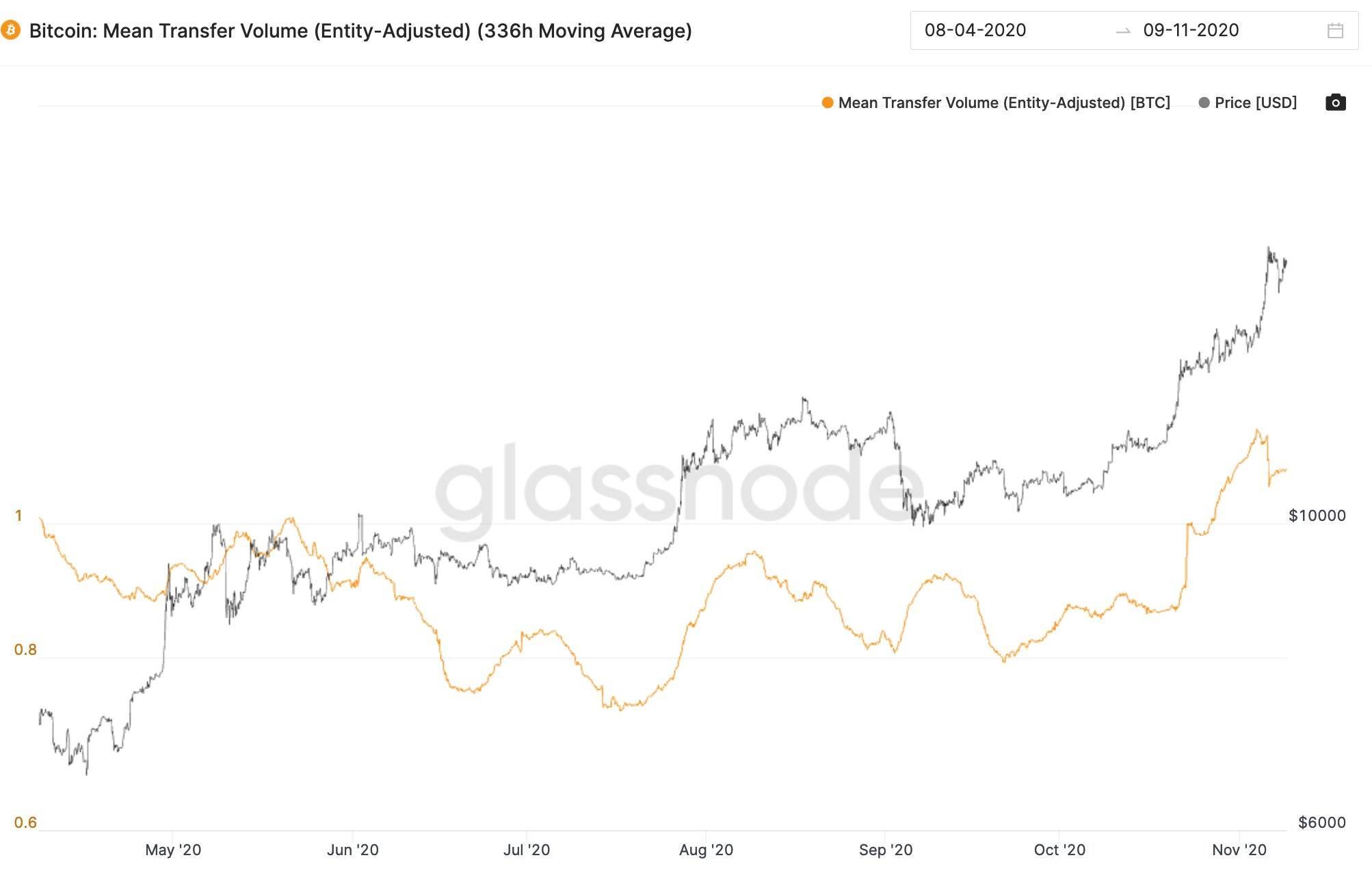 """数据表明:硅谷和""""精明投资者""""是比特币大涨的背后推手"""
