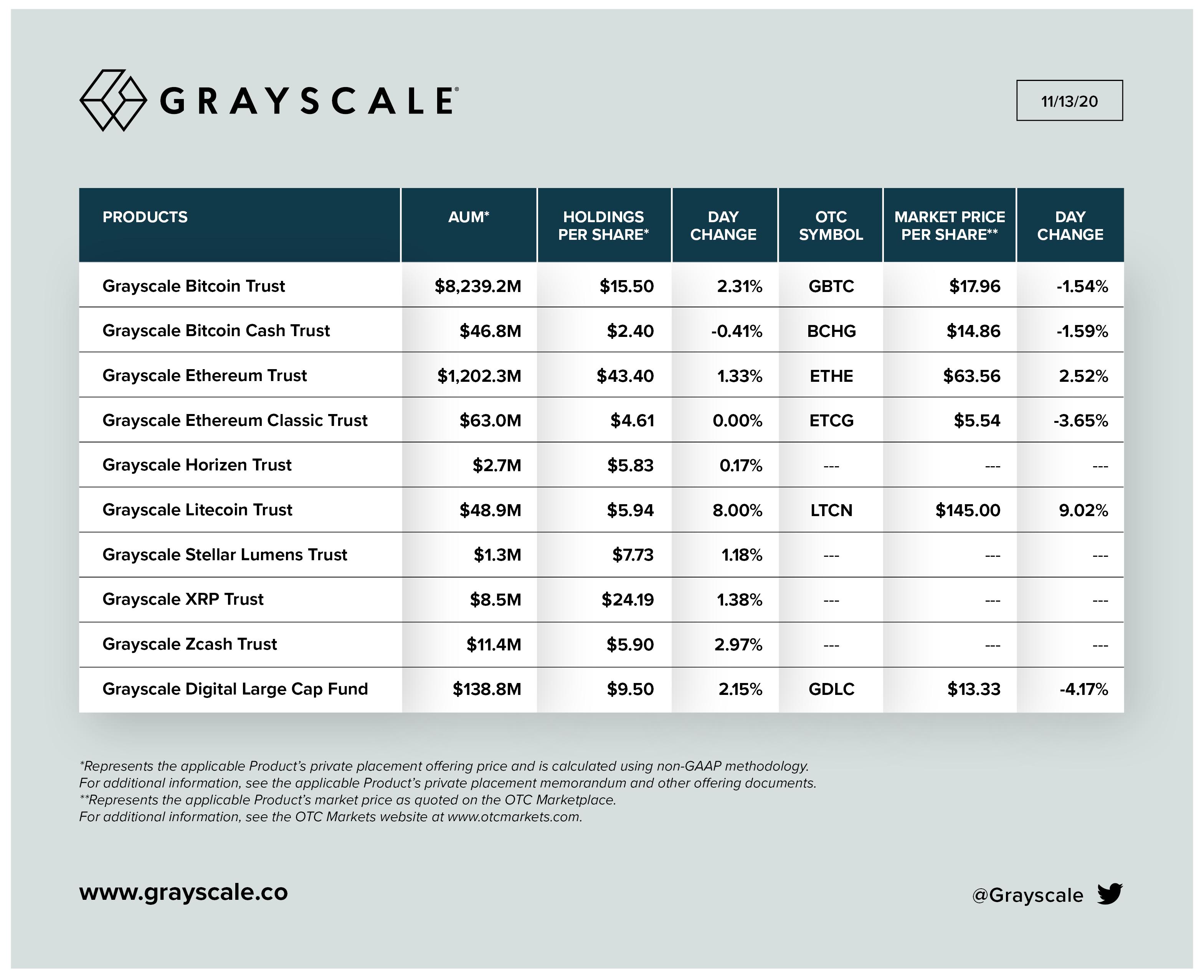 Grayscale再买入7223个比特币,持有总量超过50万里程碑