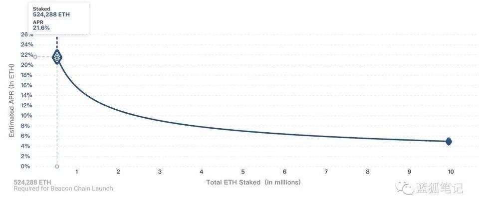 一文看懂 ETH2.0 初启动对市场的影响