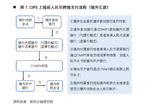 欧科云链研究院:央行数字货币如何冲击国际支付清算体系?