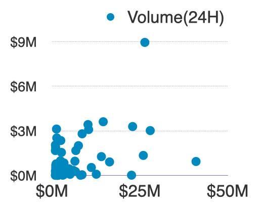 Huobi DeFi Labs:自动做市商 (AMM) 的现状与未来