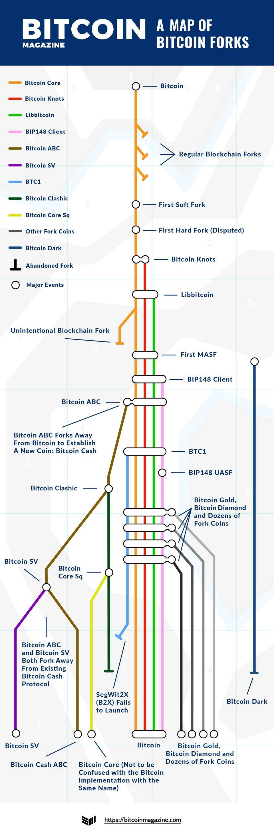 BCH 硬分叉后,我们为你整理了一份比特币「分叉清单」