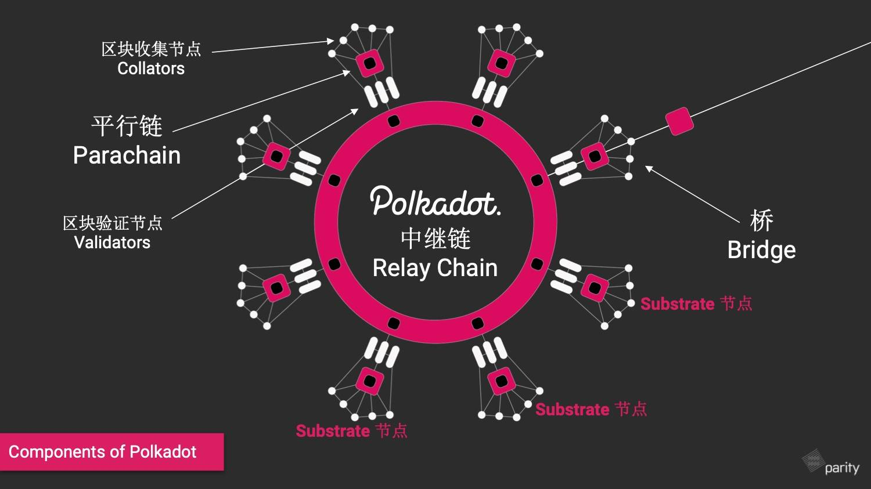 """Chainge技术沙龙丨贾瑶琪:Web3.0社区成员是开发者、使用者、投资者以及治理者""""四位一体"""""""