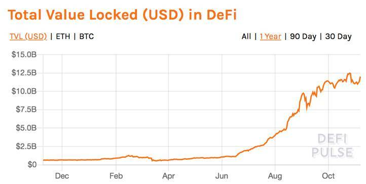负利率时代,DeFi会是资本向加密货币迁徙的燎原星火吗?
