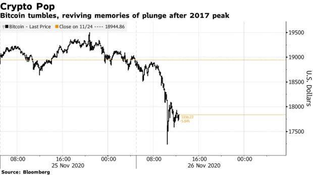 环球外汇:比特币感恩节暴跌引发质疑,三年前的故事又要重演?