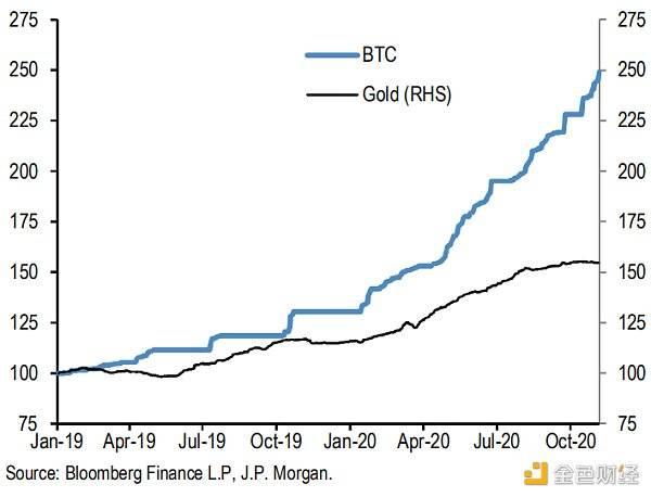 摩根大通研报:比特币正在蚕食黄金ETF