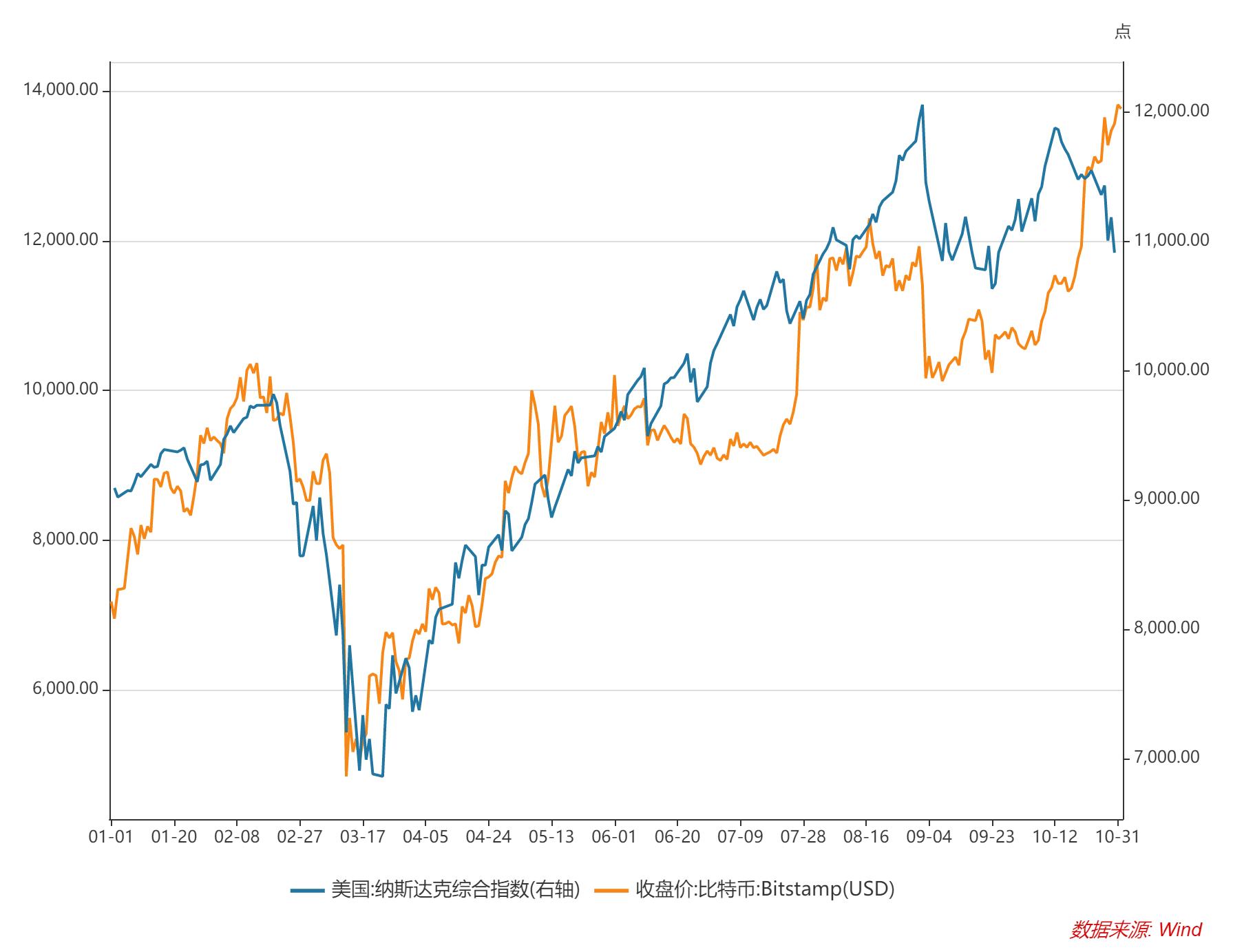 数据   美国大选前夜,BTC还会继续上涨吗?