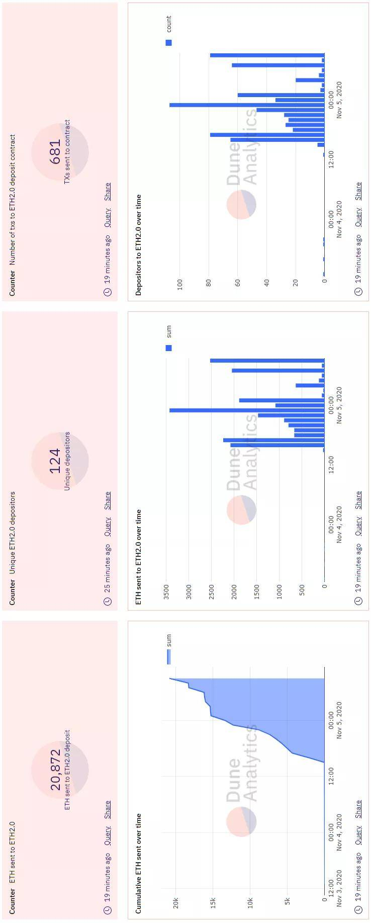 超2万枚ETH发送到以太坊2.0合约!详解验证者的风险和回报