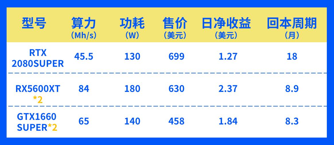 测评 | 显卡挖矿哪家强?RTX2080 SUPER、GTX1660 SUPER、RX5600XT全面评测