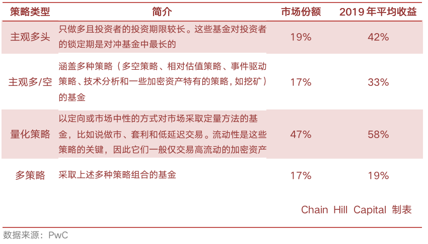 Chain Hill Research | 全球加密资产投资管理行业报告(全文)