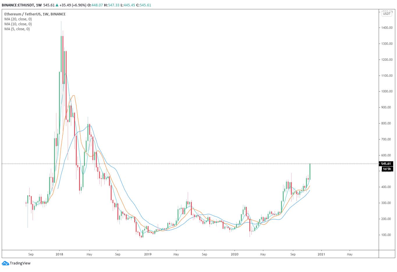 分析:以太坊价格飙升至547美元后,有可能继续保持抛物线式上涨趋势