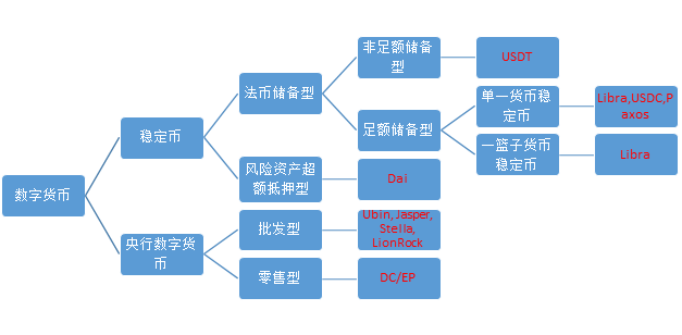 万向区块链行业研究:从稳定币和CBDC的角度,谈区块链对支付系统的影响