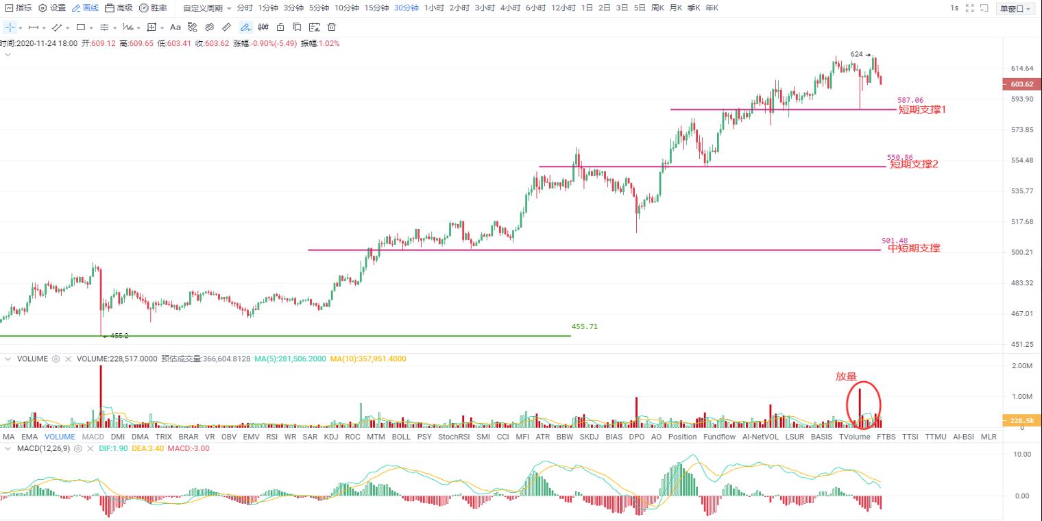 OKEx投研 | 比特币如期再创新高,但要提防短期冲高回落
