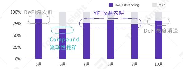 yearn.finance(YFI)锁仓量三季度最高翻97倍,DAI需求激增