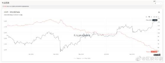 站上1万刀超过100天,比特币进入正反馈循环