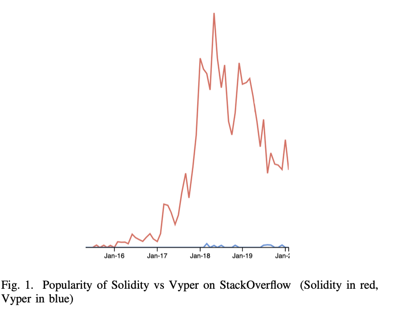 深度 | 全面比较智能合约语言:Solidity仍是当前最佳选择