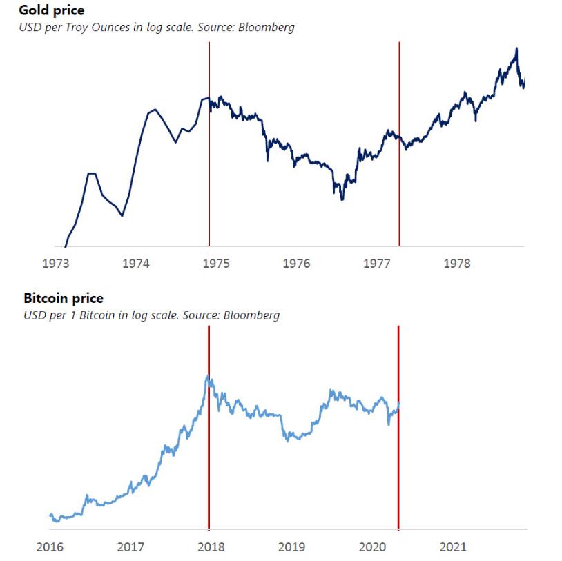 比特币是否会遵循1970年代黄金的走势?