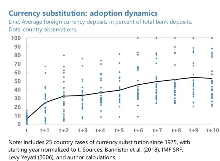 IMF《跨境支付的数字货币》报告解读(四):外币取代现象与数字货币战争设想