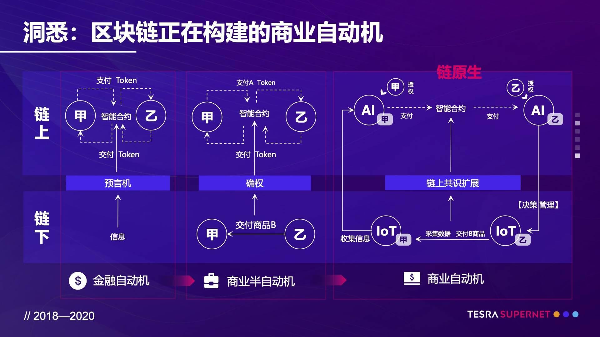 Tesra兰毅:开放商业世界的计算智能丨世界区块链大会·武汉