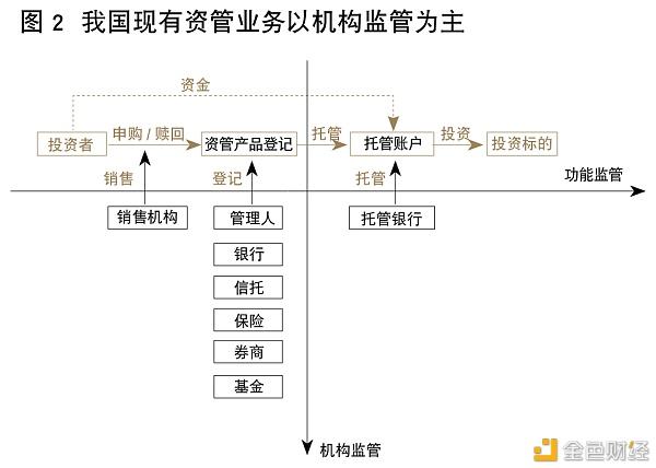 证监会姚前:基于区块链的场外资管新型金融基础设施