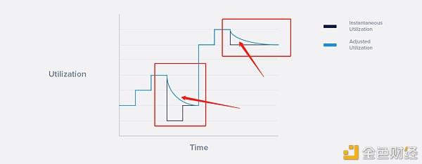 三分钟 带你从四个方面了解EOS新资源模型