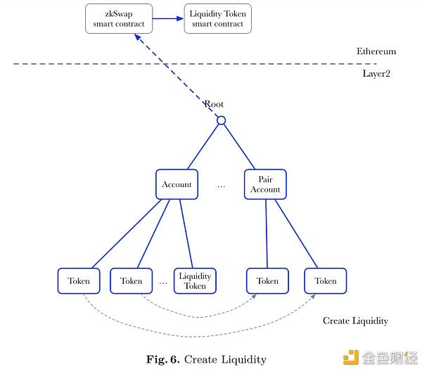 ZKSwap:基于Layer2技术的AMM