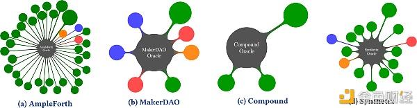 Compound、MakerDao、AmpleForth 和 Synthetix 的预言机设计比较研究