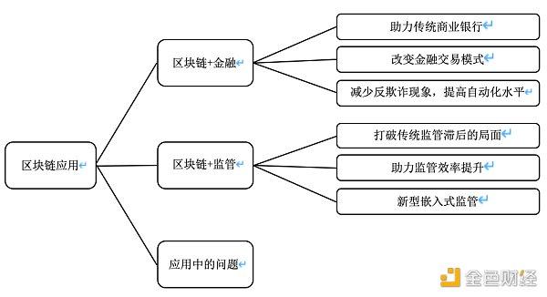巴曙松:基于区块链的金融监管框架——从数据驱动走向嵌入式监管