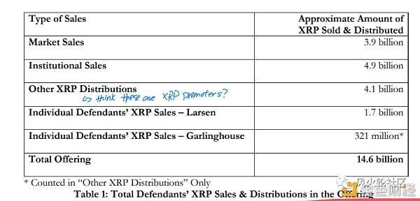 XRP被锤 这次可能没有补个罚款那么简单