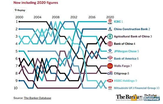 """020世界主要银行纵观:区块链正适应不完美世界"""""""