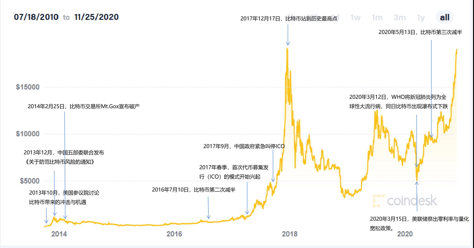 澎湃新闻:时隔3年比特币创历史新高!市值与摩根大通相当,后市怎么走