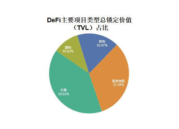 国家区块链漏洞库发布DeFi网络安全态势报告
