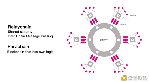 深度解析波卡平行链插槽拍卖 对DOT和生态意味着什么?