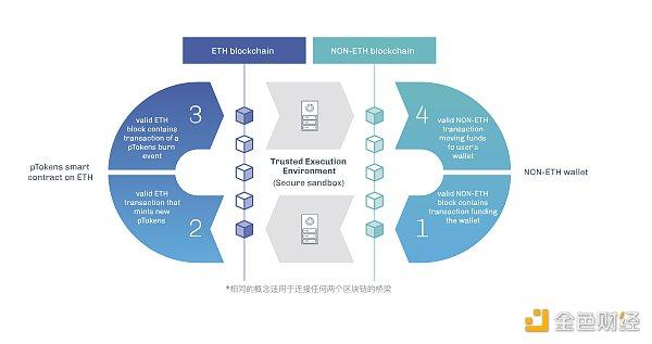 优优深核 一文概览加密货币layer2全生态解决方案