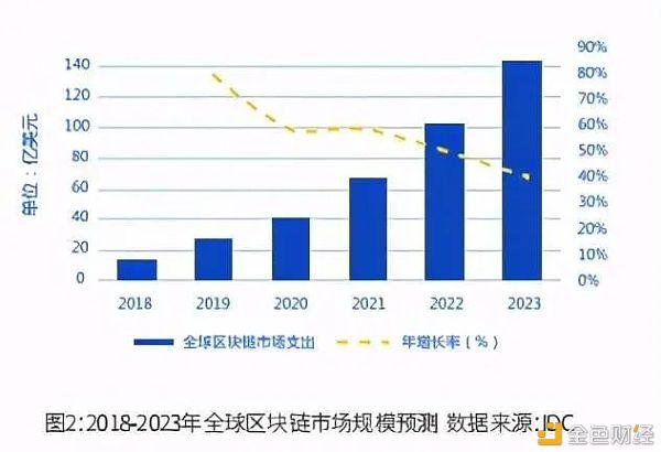 """020年全球区块链发展趋势报告:数据要素视角下的区块链新机遇"""""""