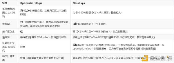 V神发文简析各种二层扩容方案 Optimistic rollup vs. ZK rollup?