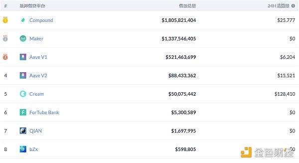 优优DeFi日报 | 近5619枚ETH转入Uniswap 价值约647万美元