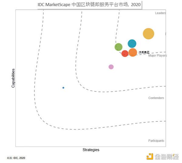 IDC评估揭晓 浪潮位居中国区块链平台领导者
