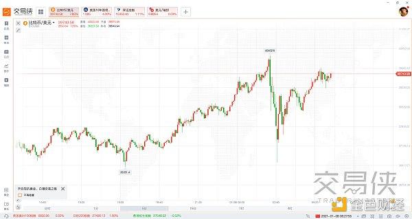 比特币首次突破4万美元关口 年初至今累涨逾1.1万美元
