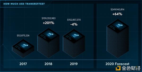 NFT 2021年加密市场的最大风口?