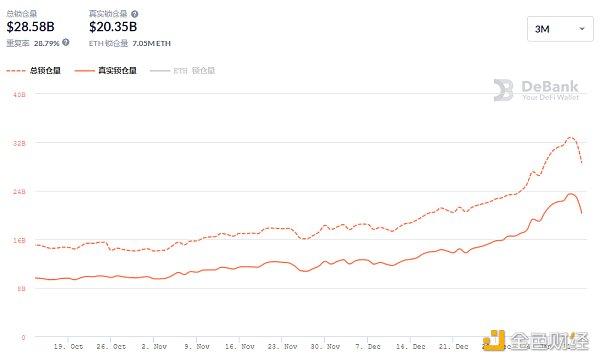 优优DeFi日报   市值排名前十的DeFi代币价格全部下跌