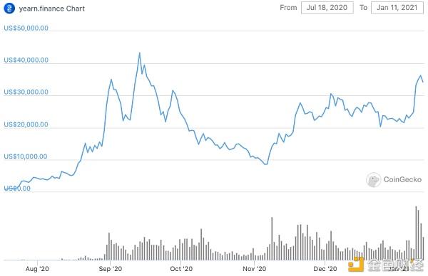 YFI价格曾超比特币 DeFi聚合器究竟是什么神奇存在?