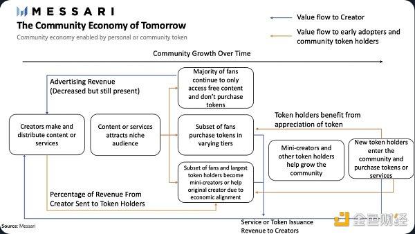 优优观察 | 创意经济正向社区经济转型
