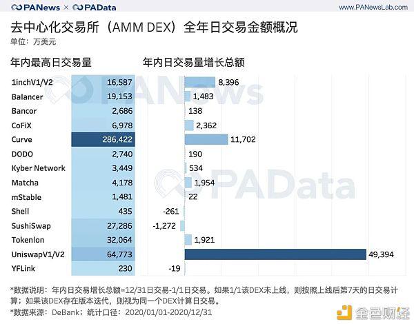 出人意料的DeFi 2020成绩单:锁仓总额暴增2100% 平均活跃地址仅427个