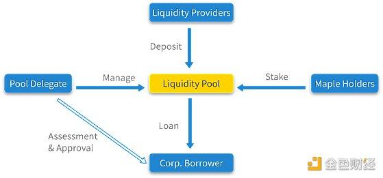 优优观察 | 观点:DeFi将吞噬传统公司债券市场