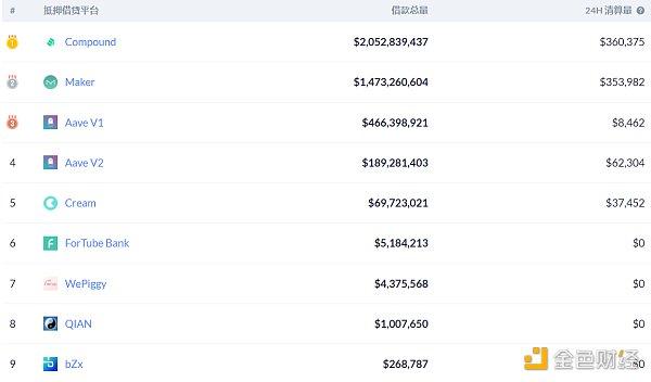 DeFi周刊 | DeFi总市值突破400亿美元